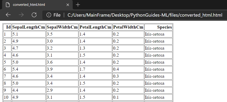 machine learninbg pandas csv to html