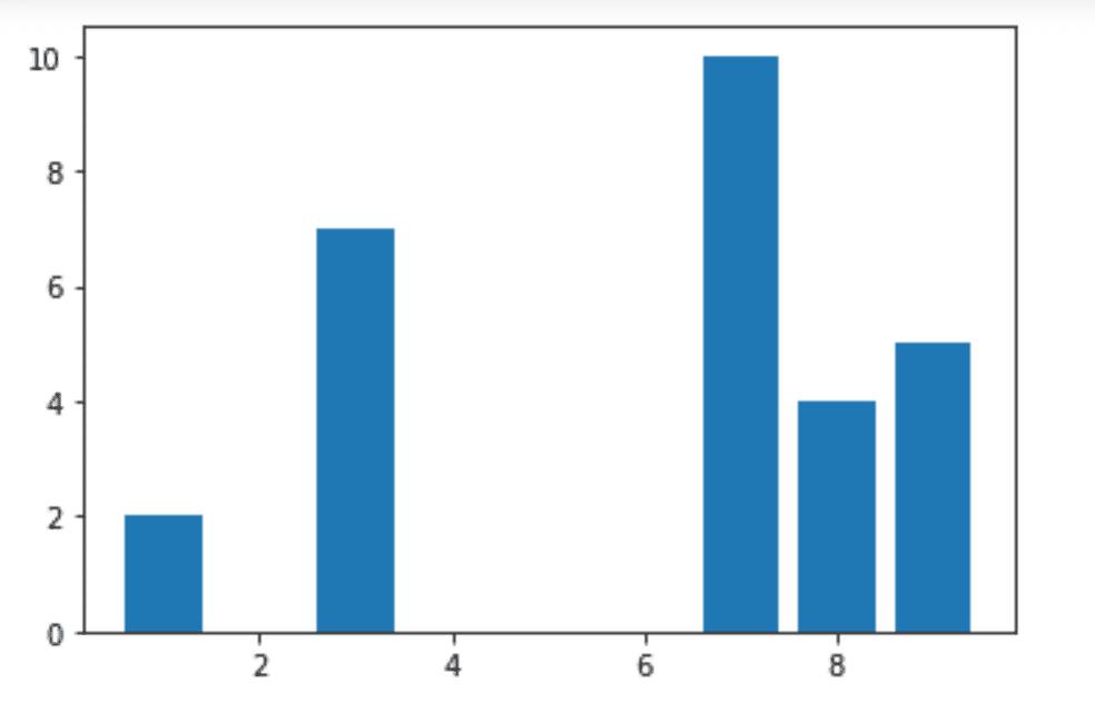 Bar plot in matplotlib