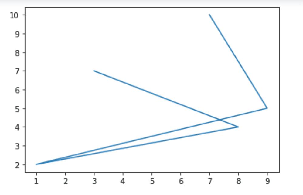 Line plot in matplotlib