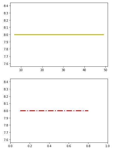Matplotlib plot a horizontal line