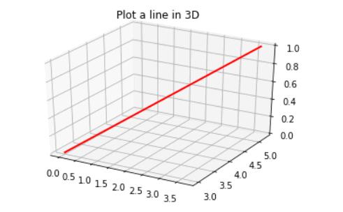 Matplotlib plot a line in 3D