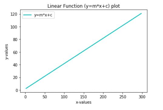 Matplotlib plot a linear function