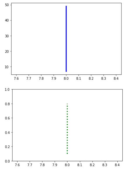Matplotlib plot a vertical line