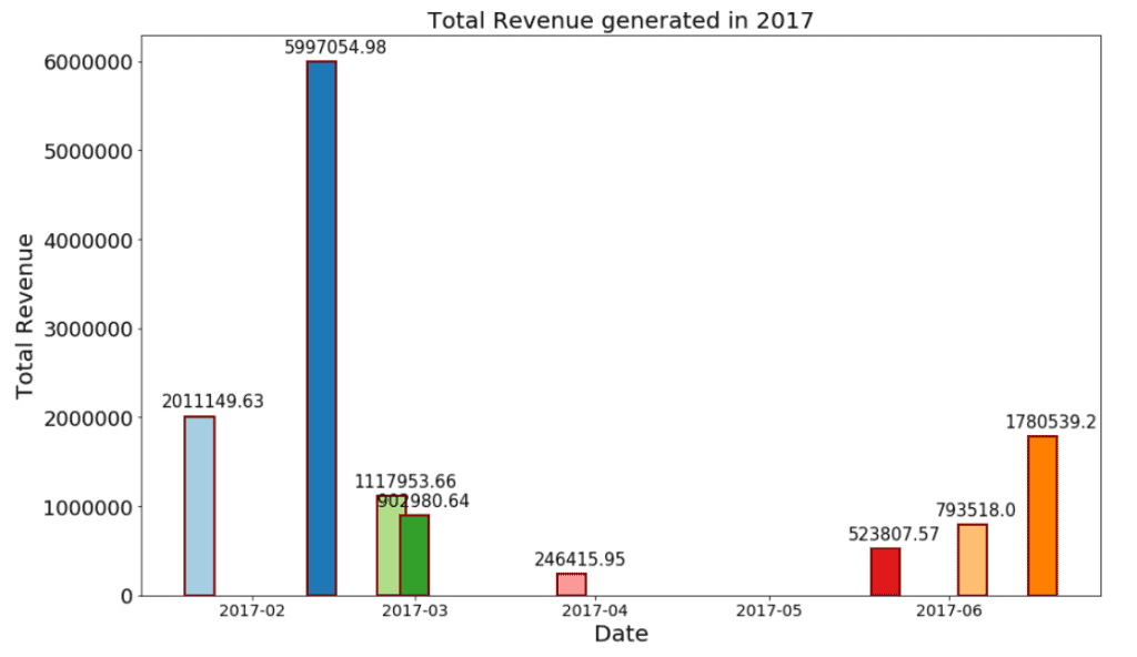 Matplotlib plot bar chart with dates