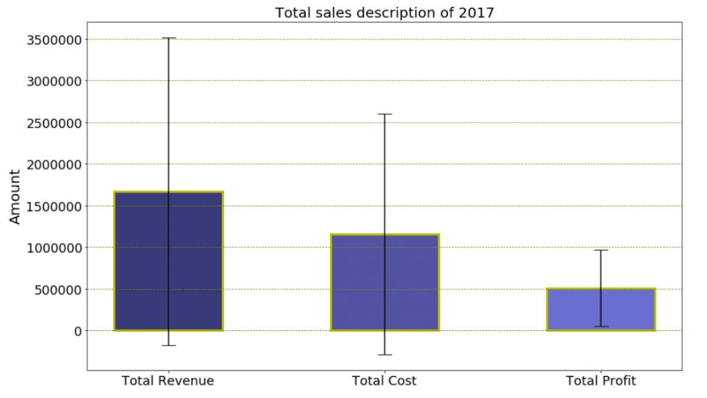 Matplotlib plot bar chart with error bars