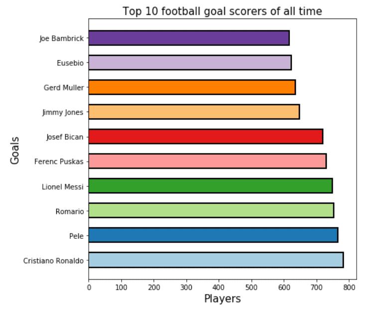 Matplotlib plot horizontal bar chart