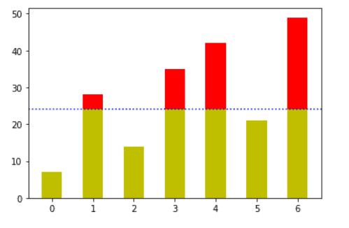 Matplotlib plot horizontal line on bar graph