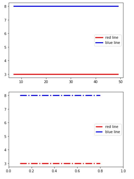 Matplotlib plot horizontal line with label