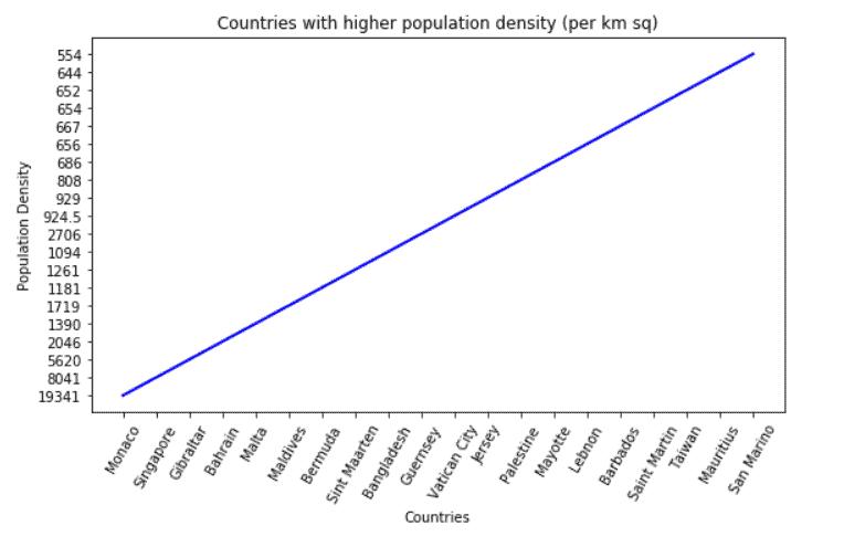 Matplotlib plot line graph from dataframe
