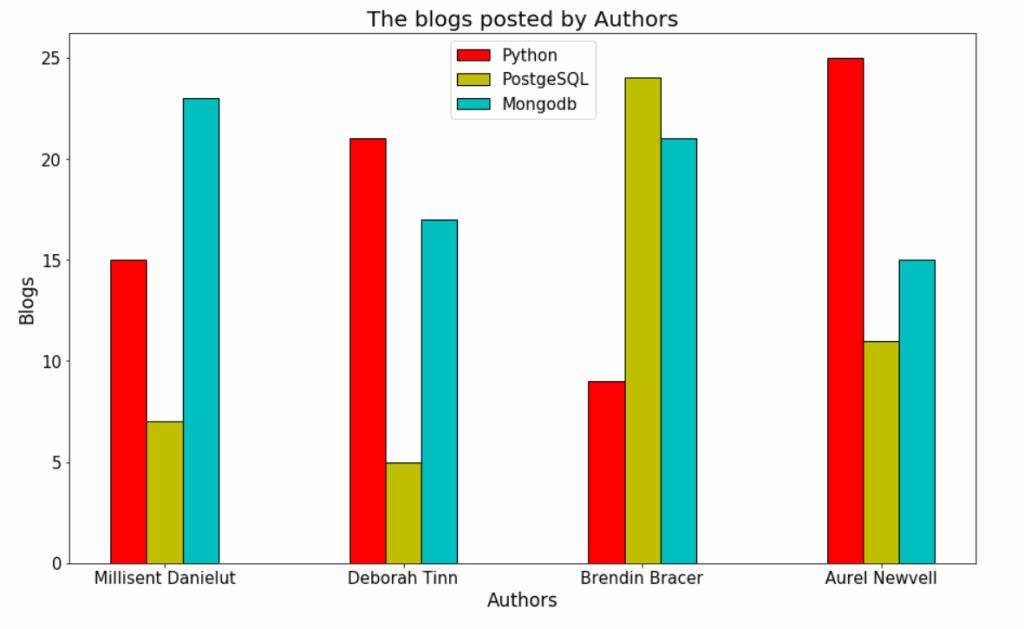 Matplotlib plot multiple bar graphs