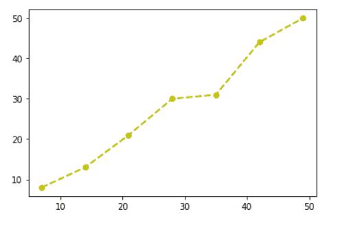 Matplotlib plot point on line graph