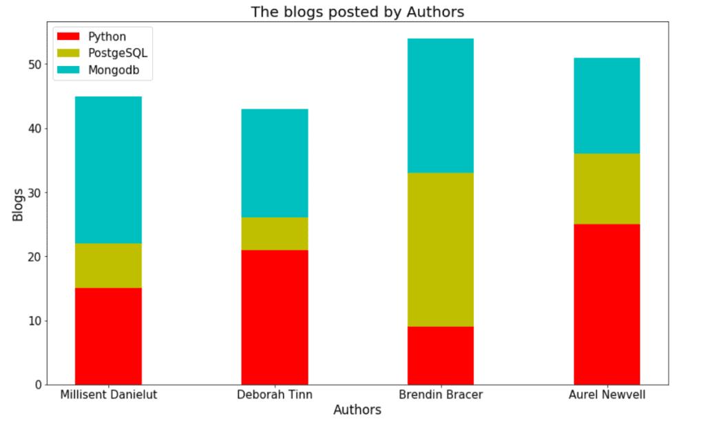 Matplotlib plot stacked bar chart