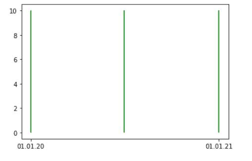 Matplotlib plot vertical line at date