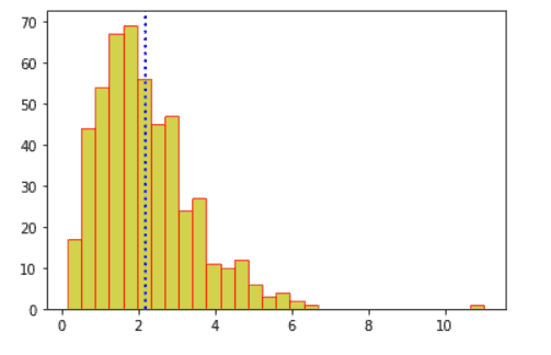 Matplotlib plot vertical line on histogram