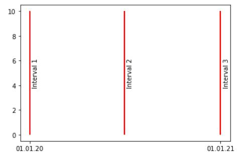 Matplotlib plot vertical line with text