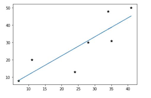 Matplotlib scatter plot straight line