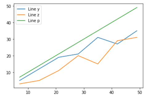 Python plot multiple lines for loop