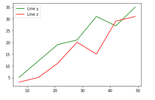 Python plot multiple lines from array