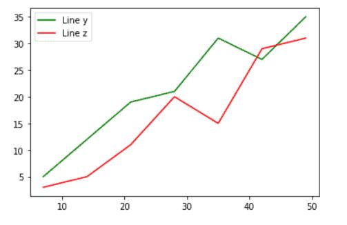 Python plot multiple lines from dataframe