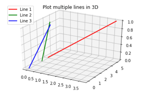 Python plot multiple lines in 3D