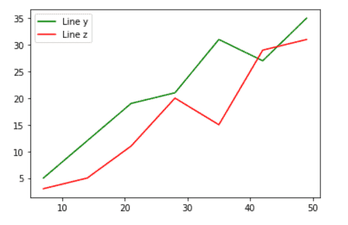 Python plot multiple lines with legend