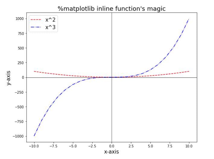 matplotlib inline vs notebook