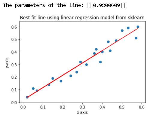 Matplotlib best fit line to scatter