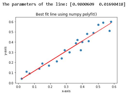 Matplotlib best fit line using numpy.polyfit()