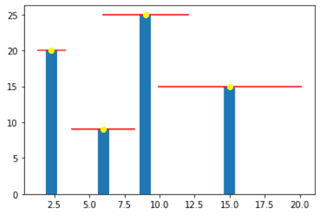 Matplotlib chart error bar