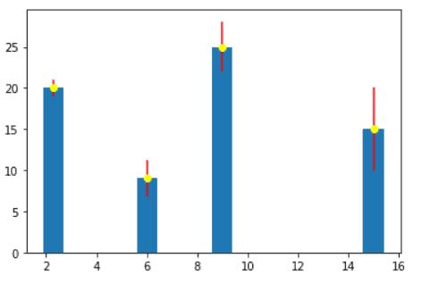 Matplotlib chart error bars