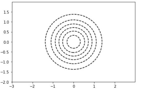 Matplotlib dashed line Contour
