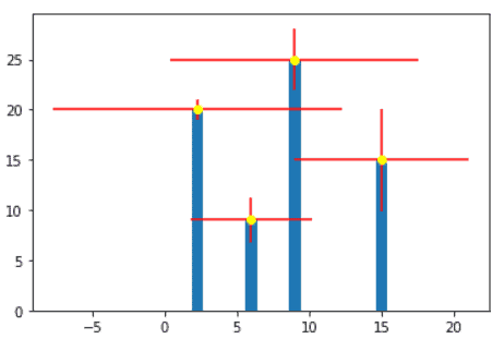 Matplotlib error bar chart