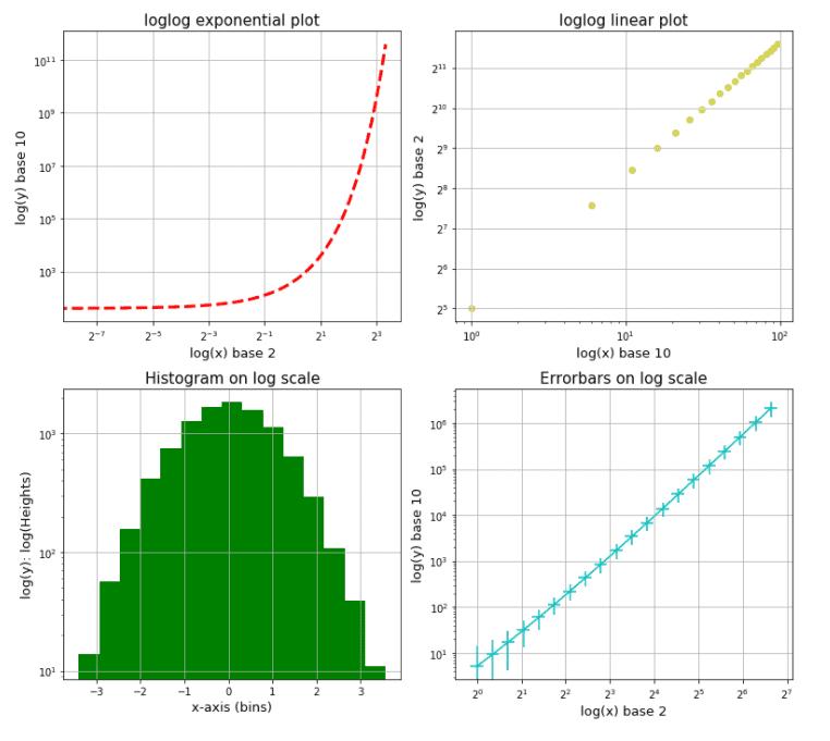 Matplotlib log log grid