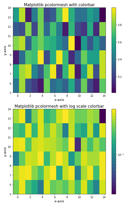 Matplotlib log scale colorbar using LogNorm()