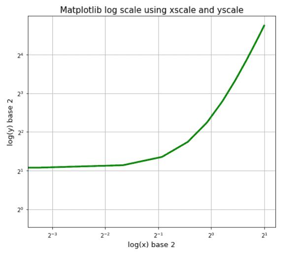 Matplotlib log scale using xscale and yscale