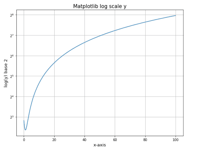Matplotlib log scale y-axis using semilogy