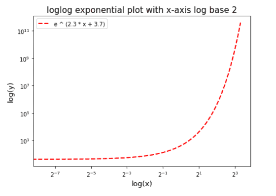 Matplotlib loglog log scale base 2