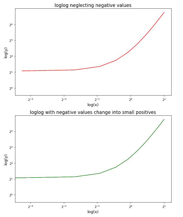 Matplotlib loglog log scale negative