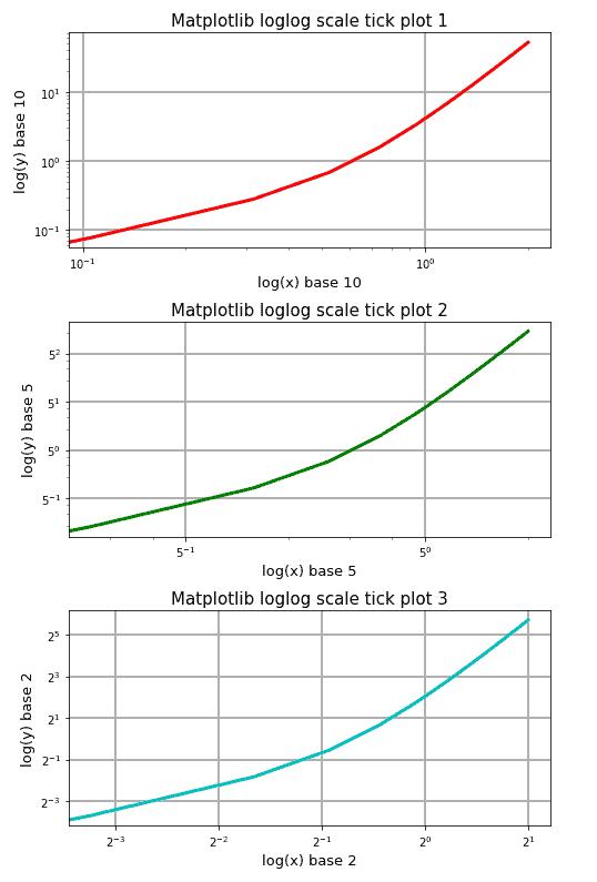 Matplotlib loglog log scale ticks