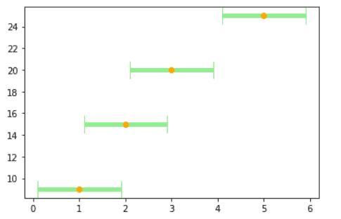 Matplotlib plot error bar formatting