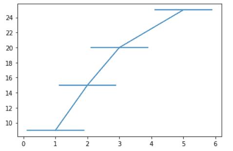 Matplotlib plot error bars example
