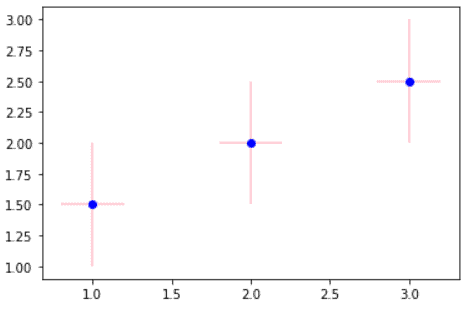 Matplotlib plot only error bars