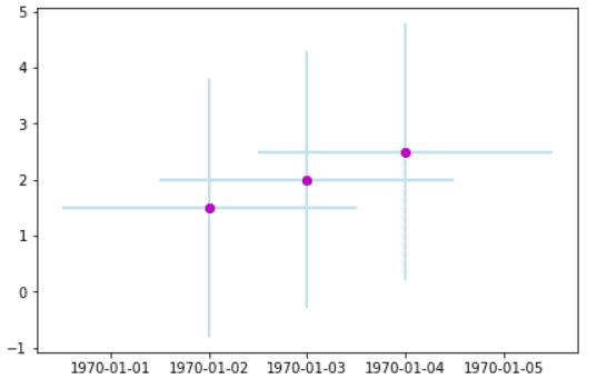 Matplotlib plot_date consist of error bars