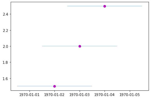 Matplotlib plot_date error bar