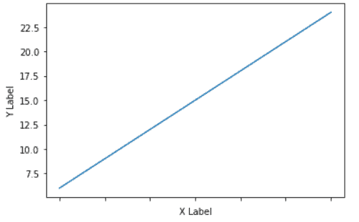 Matplotlib remove tick having labels