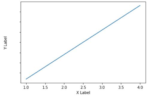 Matplotlib remove tick label