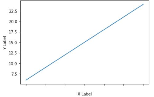 Matplotlib remove tick labels