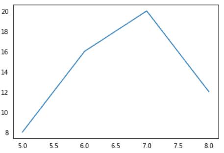 Matplotlib remove tick marks