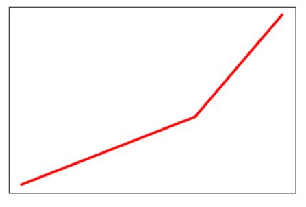 Matplotlib reomve tick marks and labels