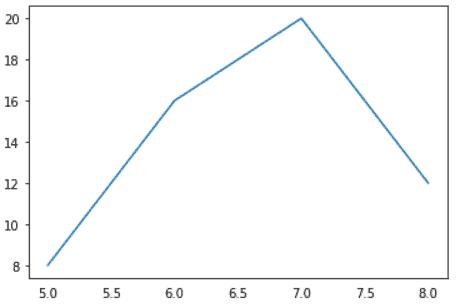 Matplotlib reomve tick marks